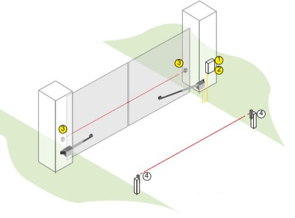Gate automation safety